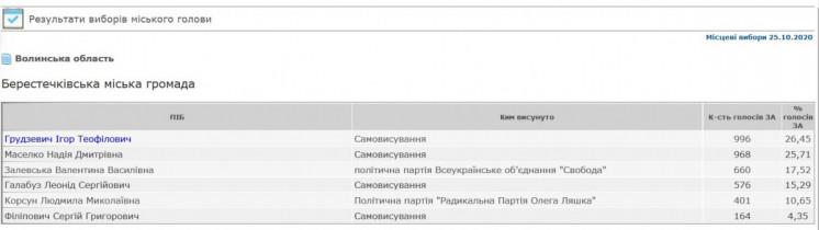 Грудзевич виграв вибори мера Берестечка з результатом 26 ...
